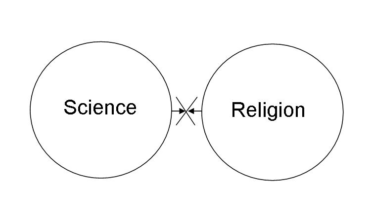Religion and Science at War